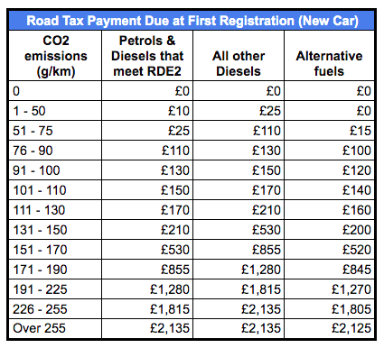 Car Tax payments on registration of a brand new car