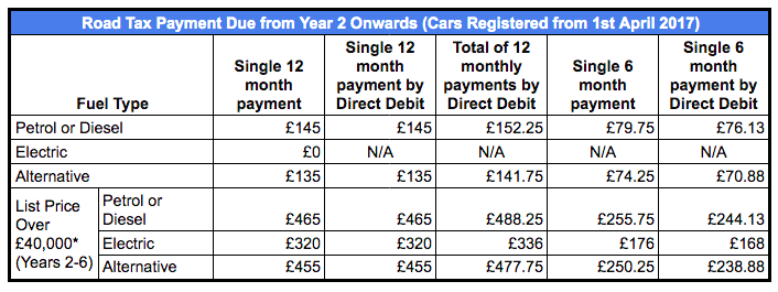 Car Tax payments from Yr 2 onwards