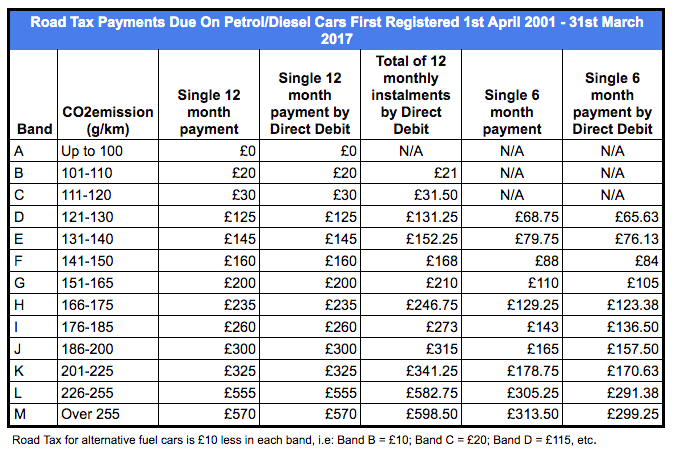 Road Tax Payments cars registered 1st April 2001 - 31st March 2017